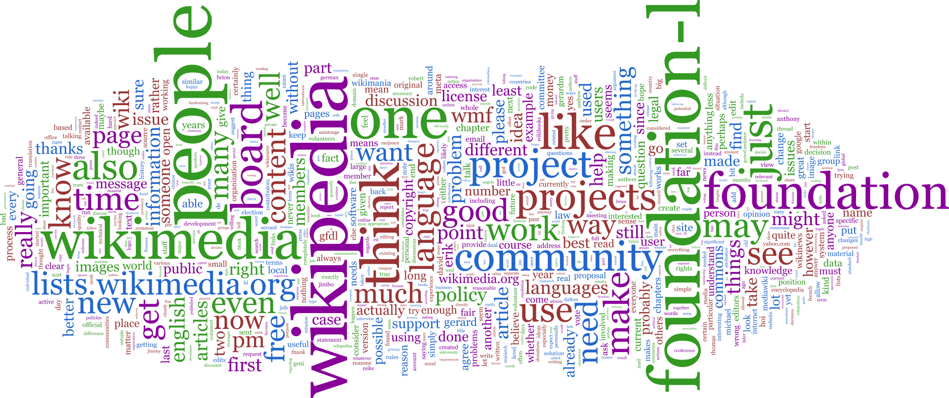 Foundation-l_word_cloud_without_headers_and_quotes